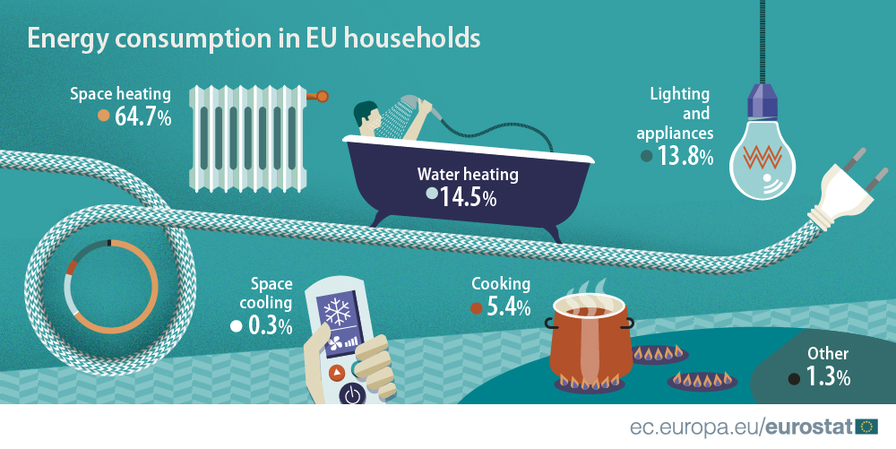 Energy use by EU households