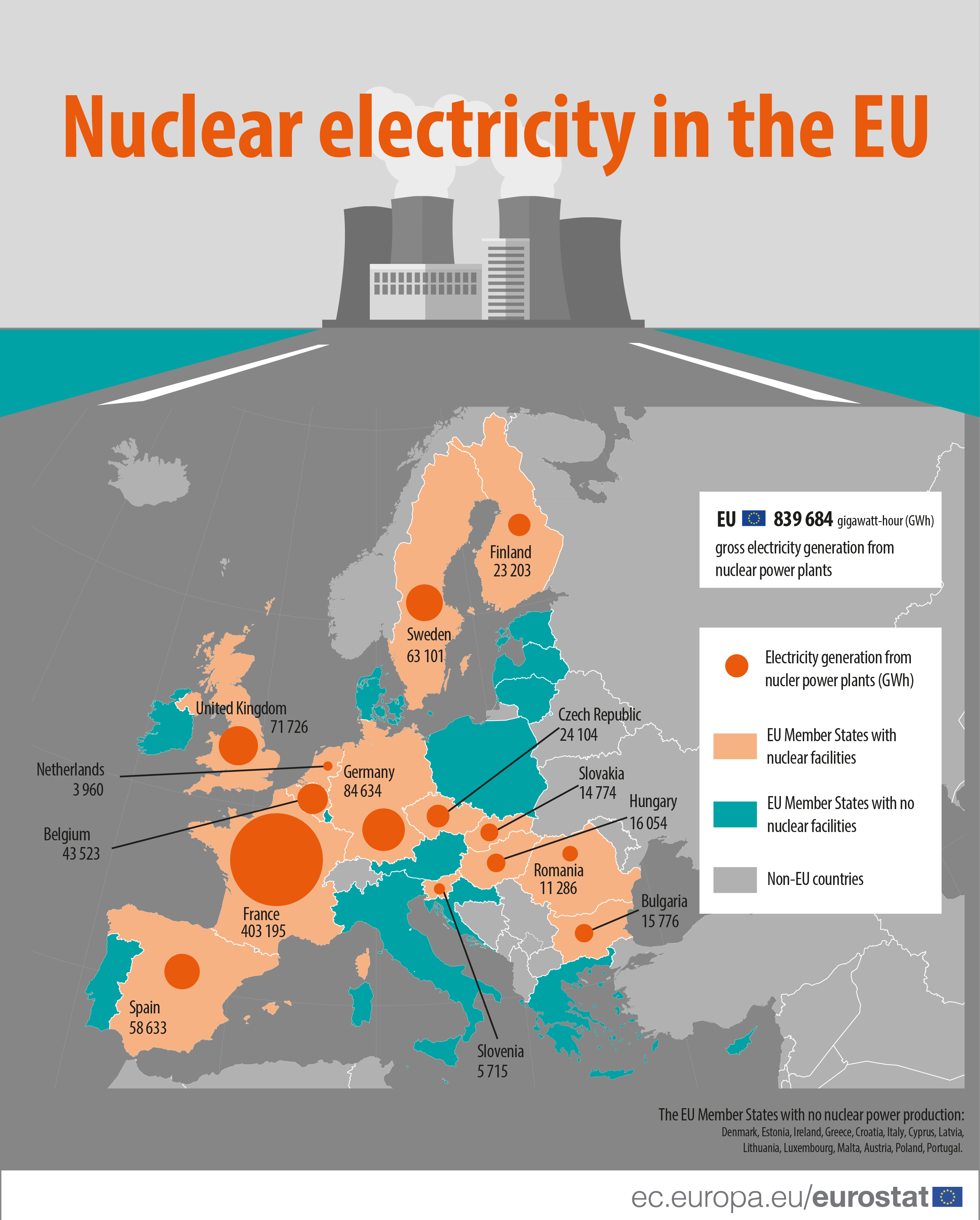 How Much Nuclear Power Does The Eu Generate Product Eurostat Plant Generator Diagram