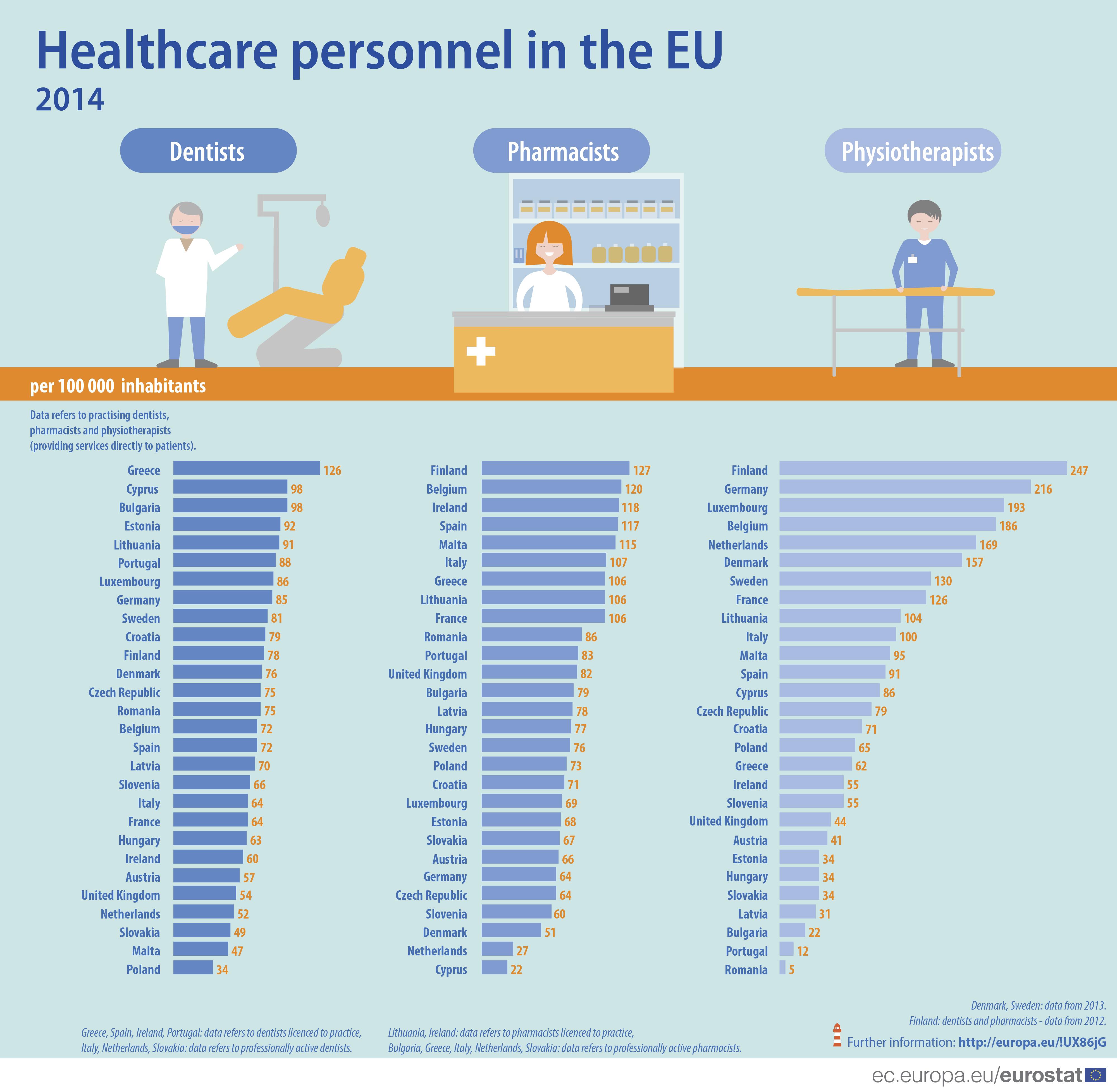počet lékařů, farmaceutů a fyzioterapeutů na 100 tis. obyvatel v zemích EU