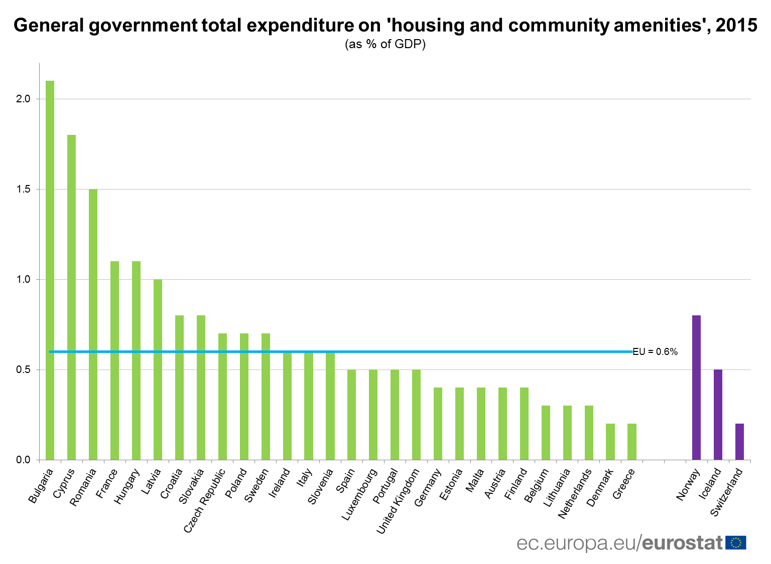 General government total expenditure on housing, 2015 (as % of GDP)