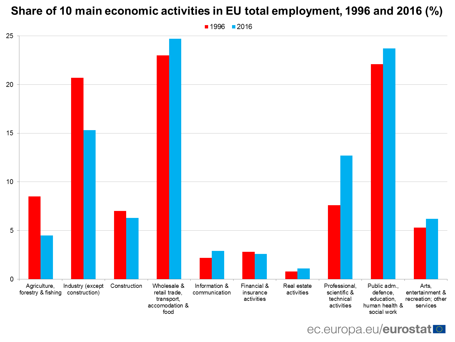 Share of 10 main economic activities in the EU total employment, 1996 and 2016 (%)