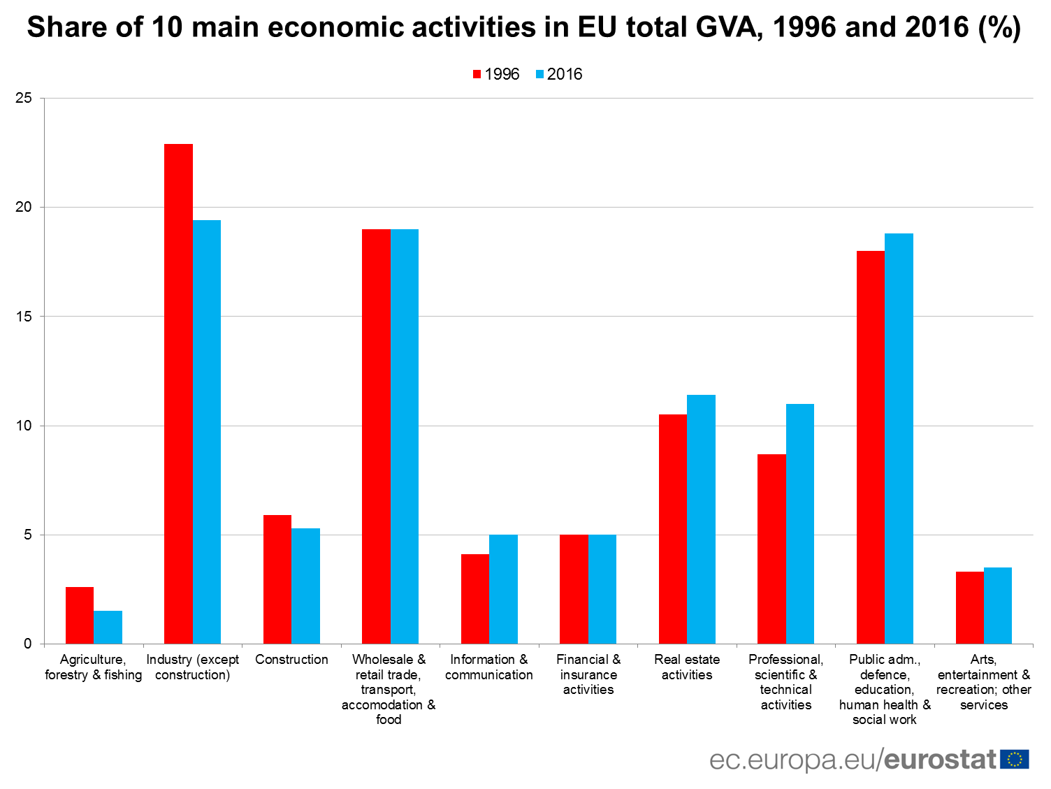 Share of 10 main economic activities in EU total GVA, 1996 and 2016 (%)