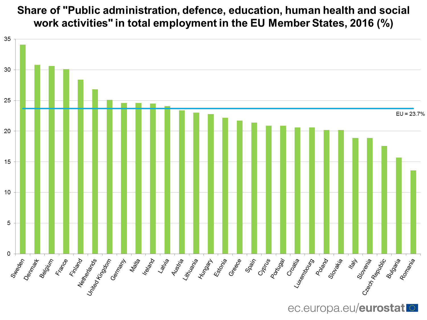 """Share of """"Public administration, defence, education, human health and social work activities"""" in total employment In the EU, 2016 (%)"""