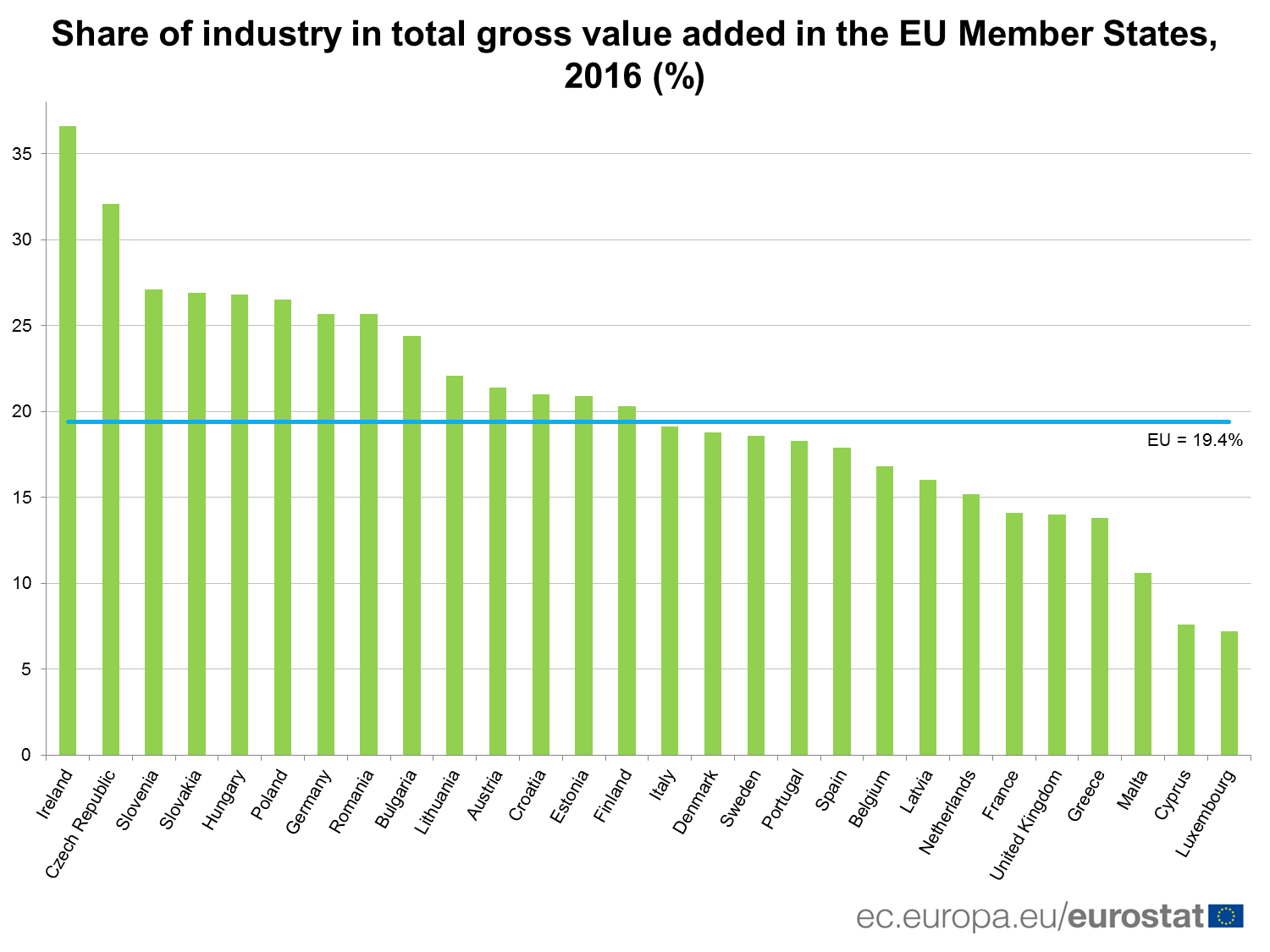 Share of industry in total gross value added in the EU Member States. 2016 (%)