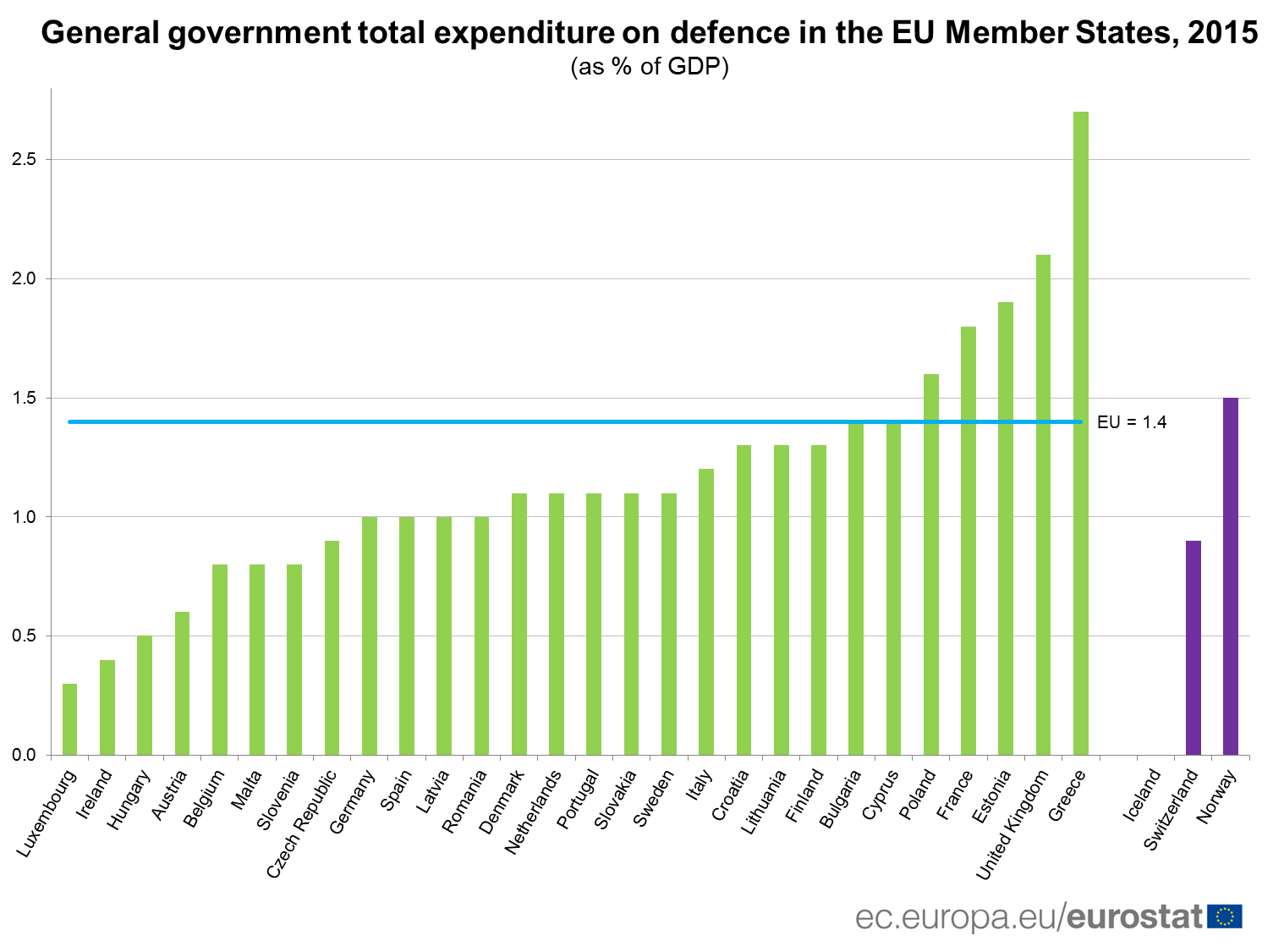 General government total expenditure on defence in the EU, 2015