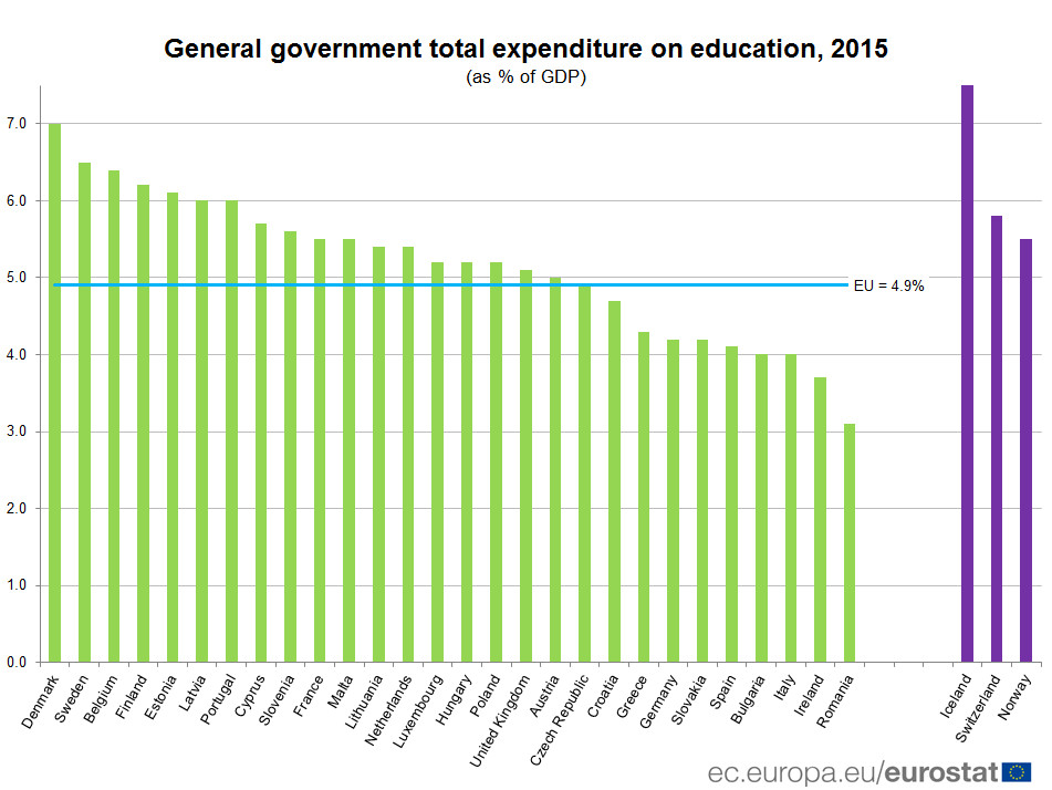 General government expenditure on education, 2015