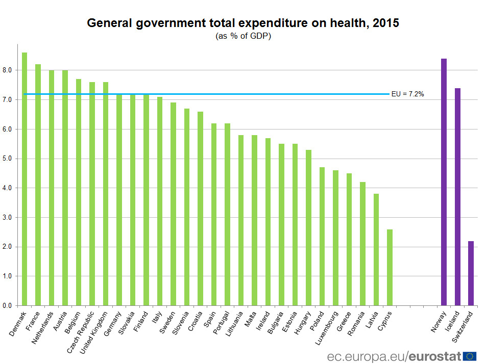 General government expenditure on health, 2015