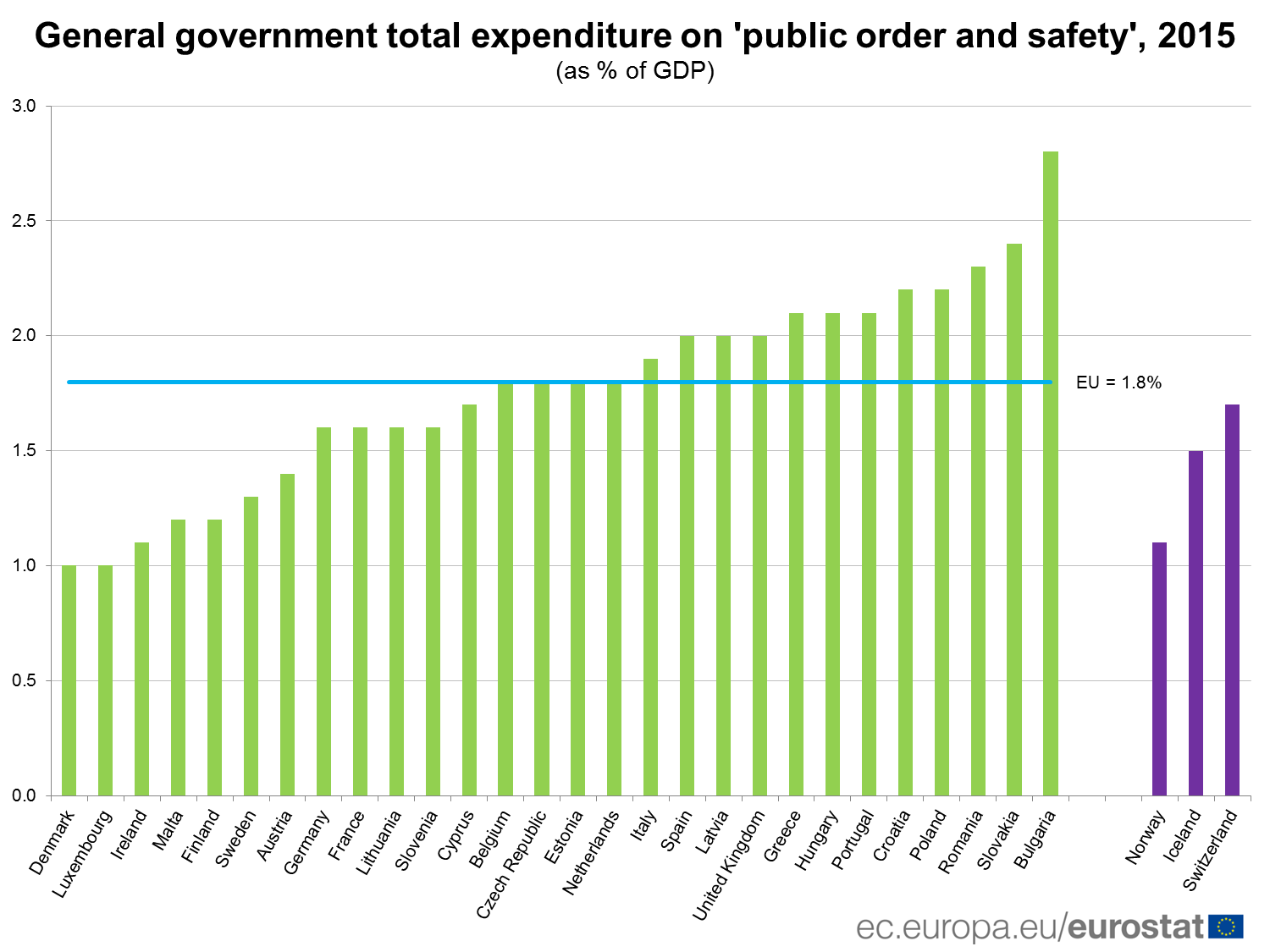 General government expenditure on public order and safety, 2015