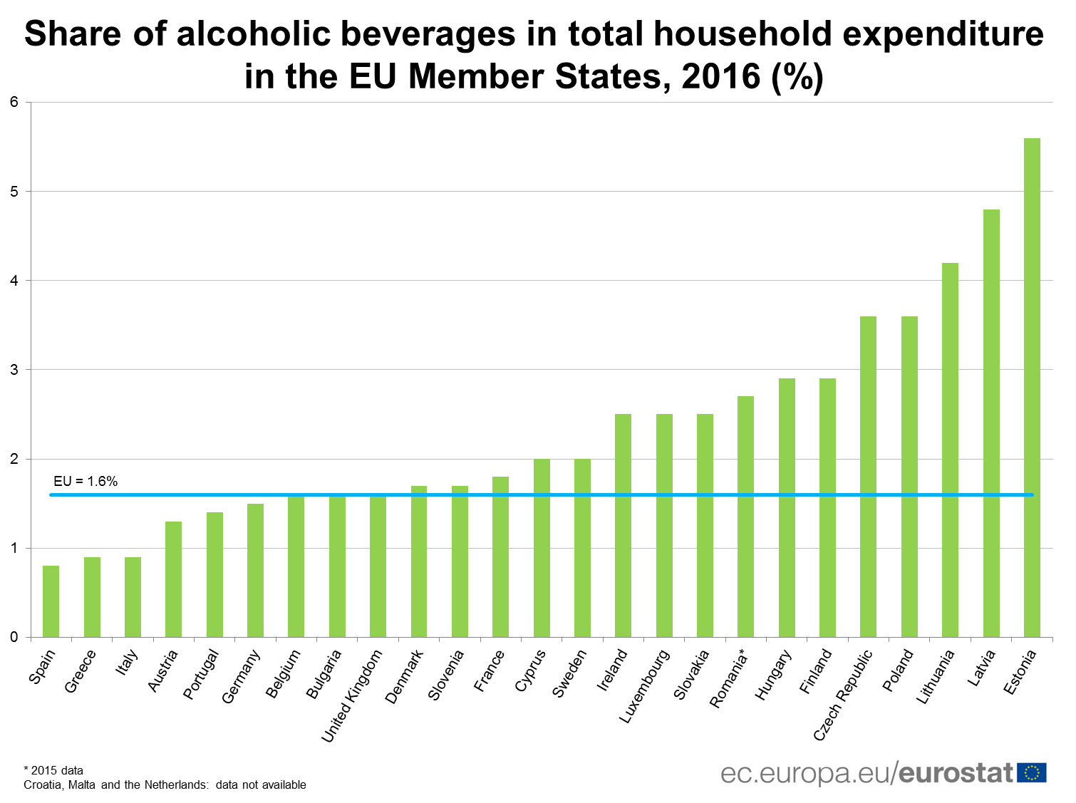 Share of alcoholic beverages in total household expenditure in the EU Member States, 2016 (in %)