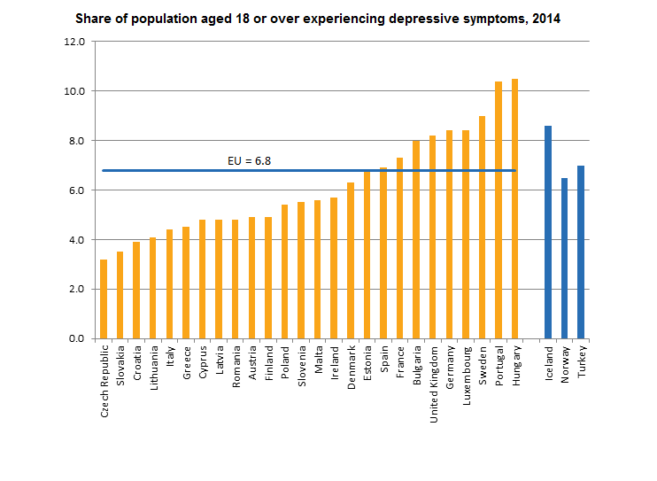 Share of population aged 18 and over experiencing depressive symptoms, 2014