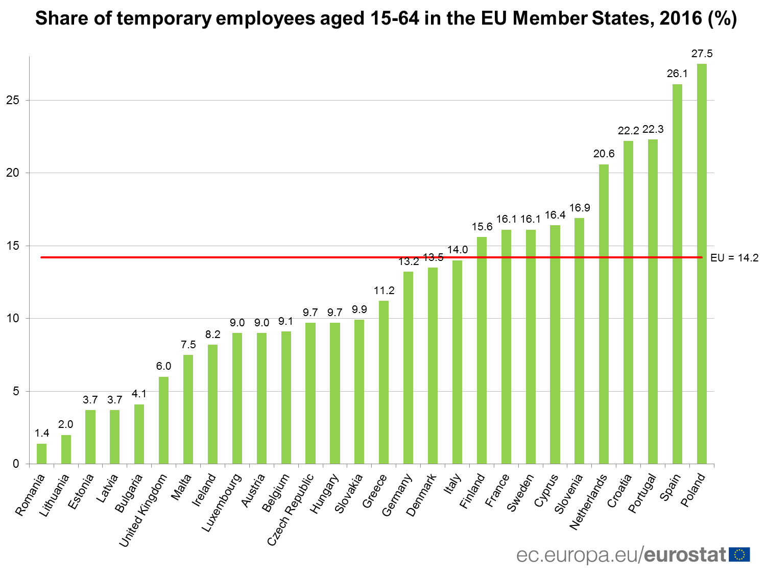 Share of temporary employees aged 15-65 in the EU, 2016 (%)