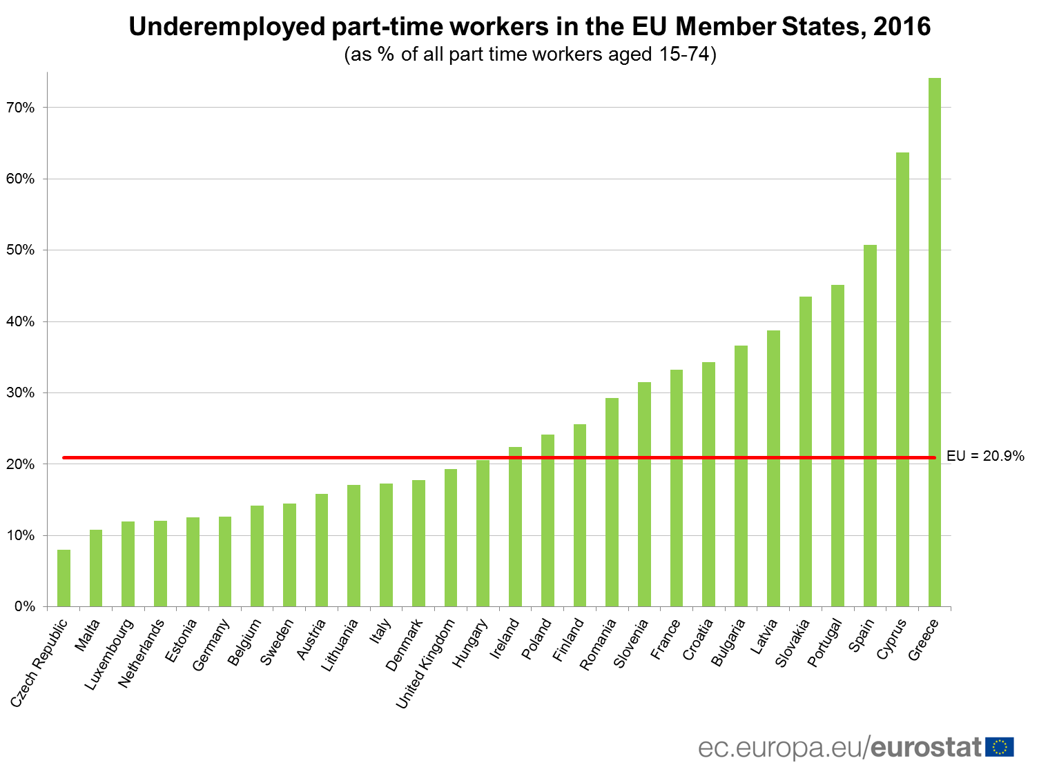 Underemployed part-time workers in the EU, 2016