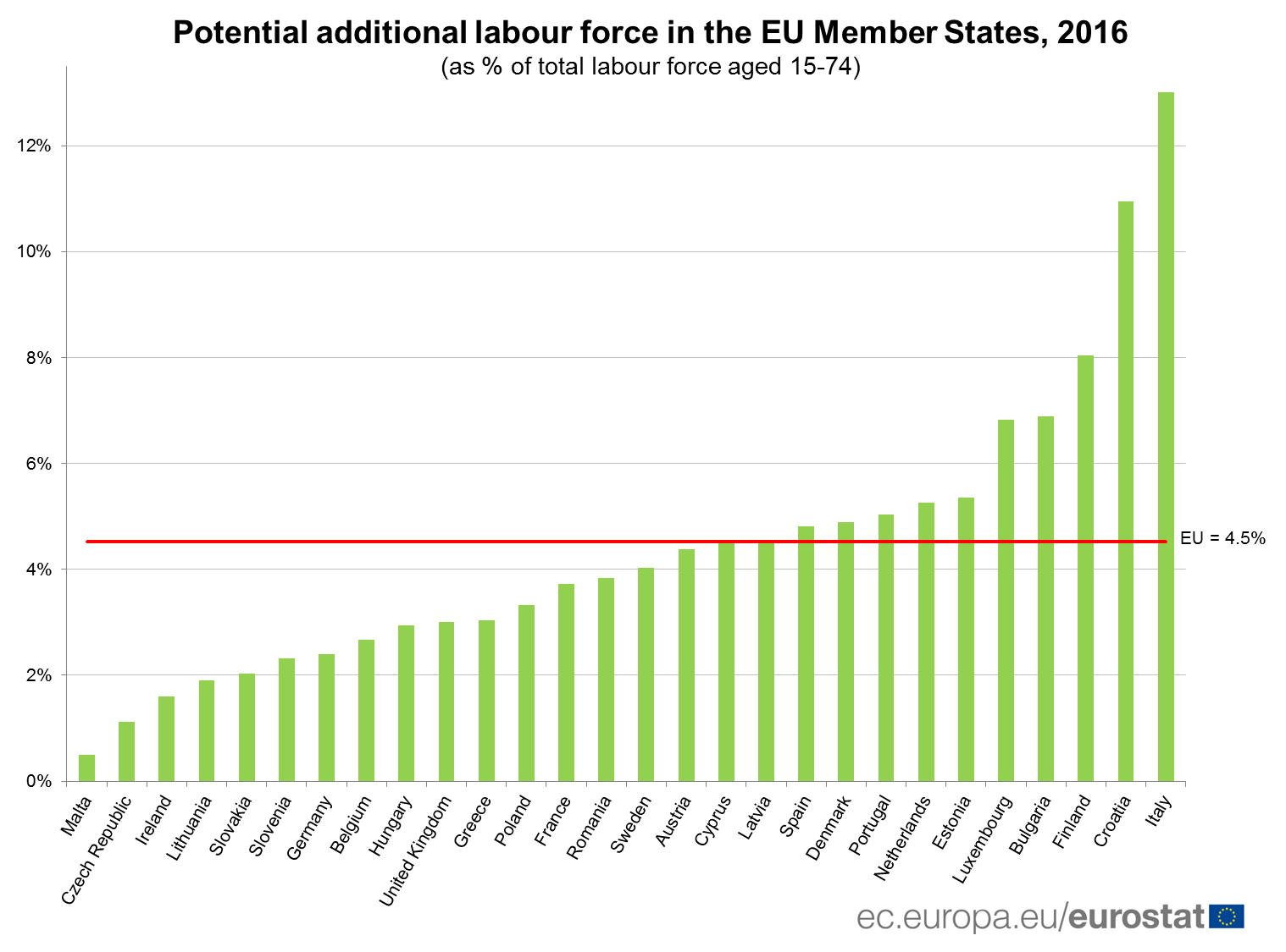 Potential additional labour force in the EU, 2016