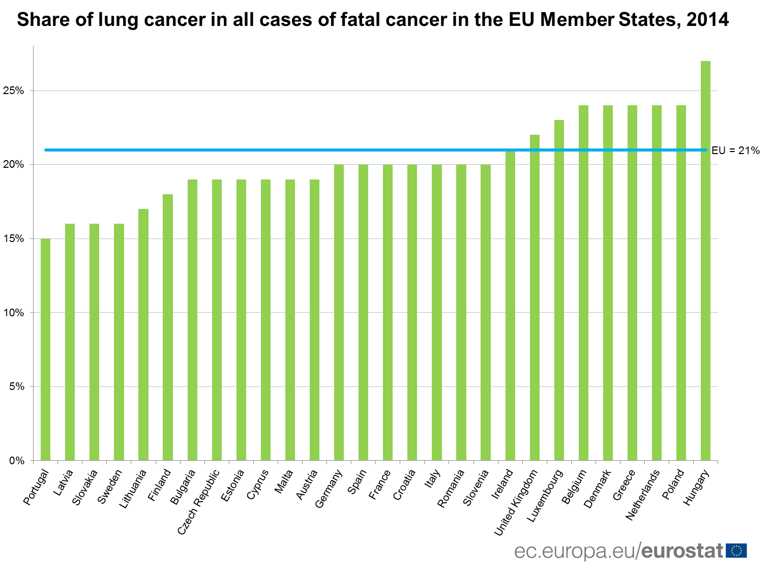 Share of lung cancer in the EU, 2014