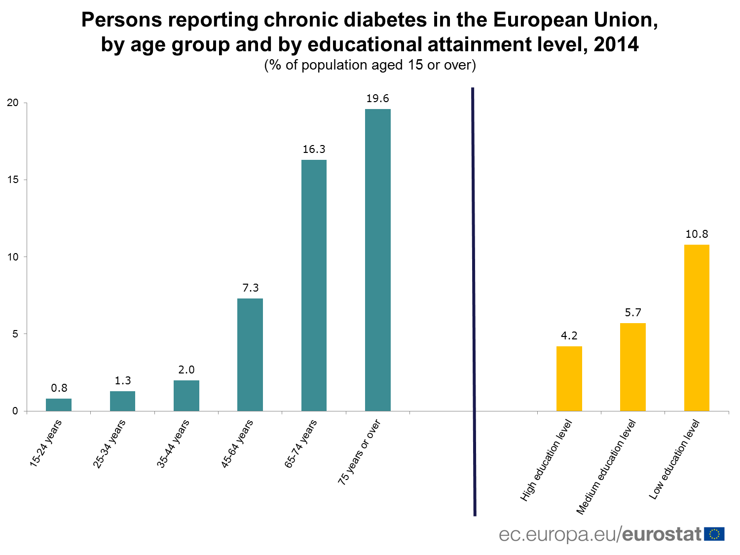 Persons reporting chronic diabetes in the EU, 2014