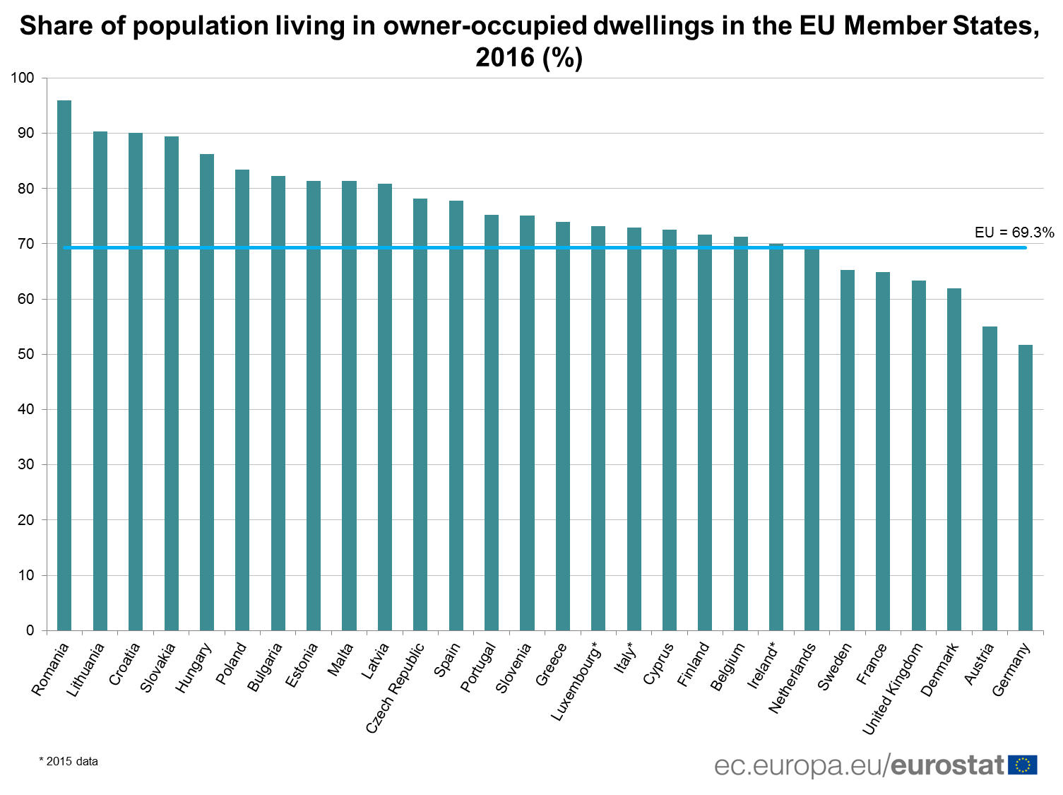 Share of population living in owner-occupied dwellings in the EU Member States