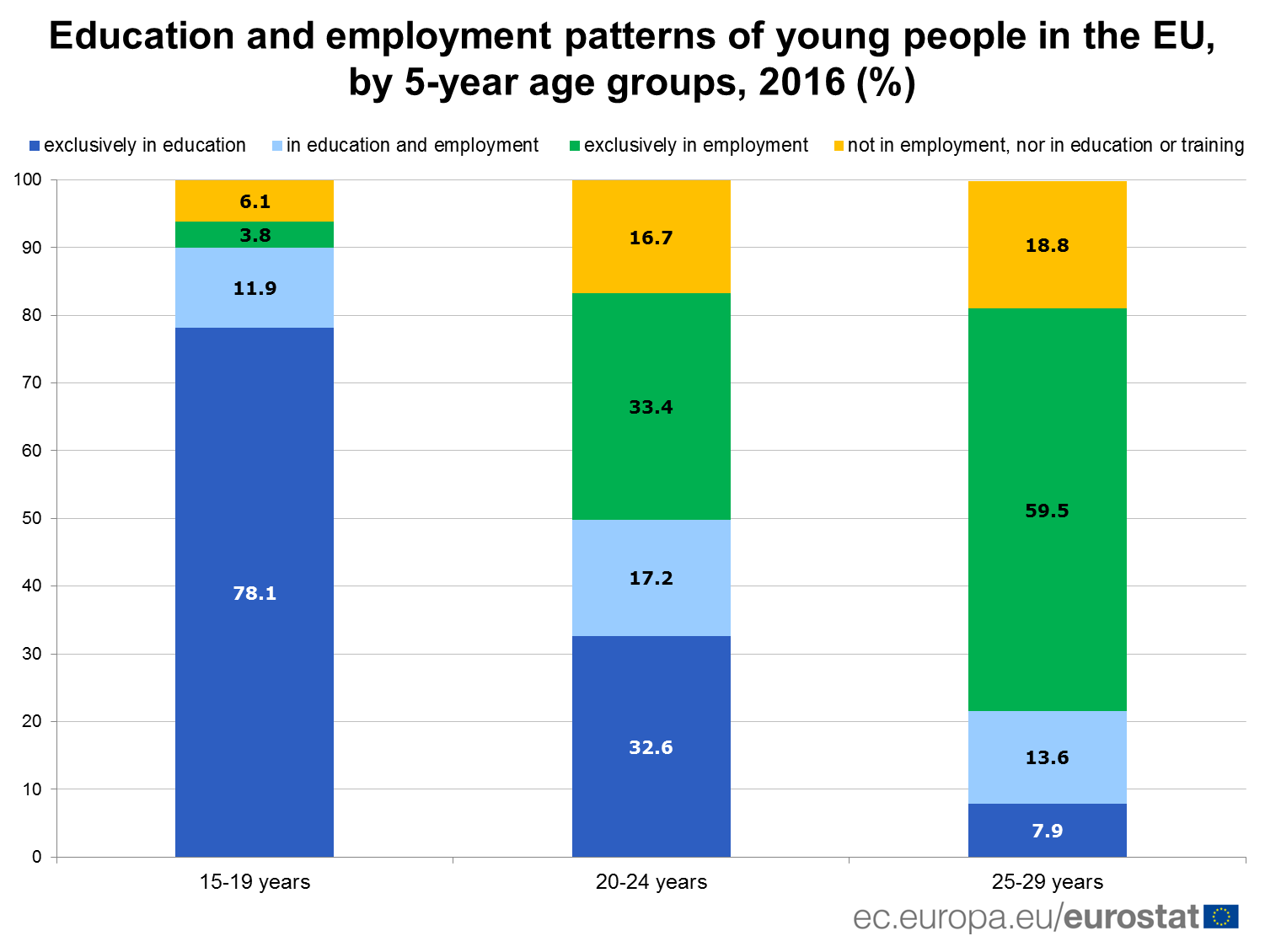 Education and employment patterns of young people in the EU, 2016