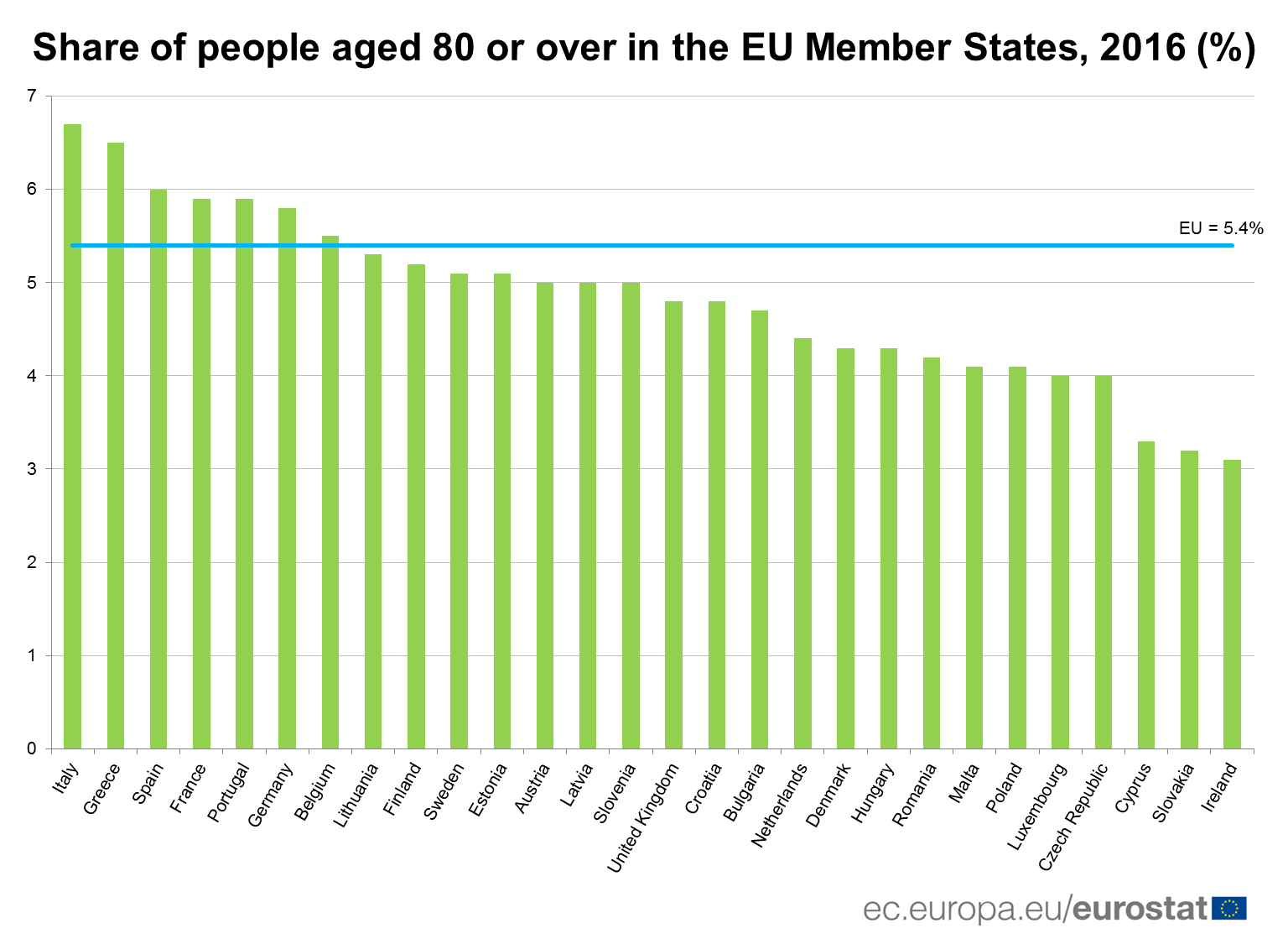 Share of people aged 80 or over in the EU Member States, 2016 (%)