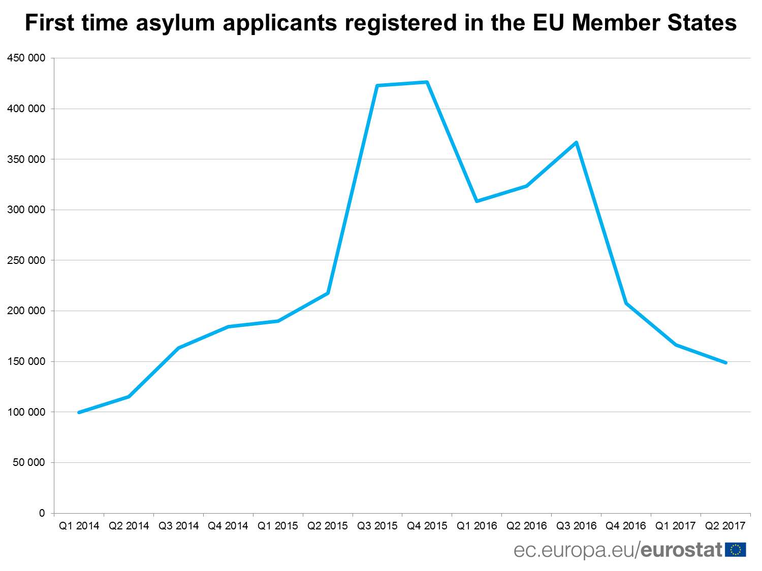 First time asylum applicants registered in the EU Member States
