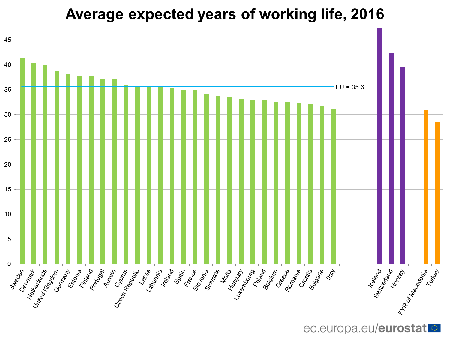 Average expected years of working life, 2016