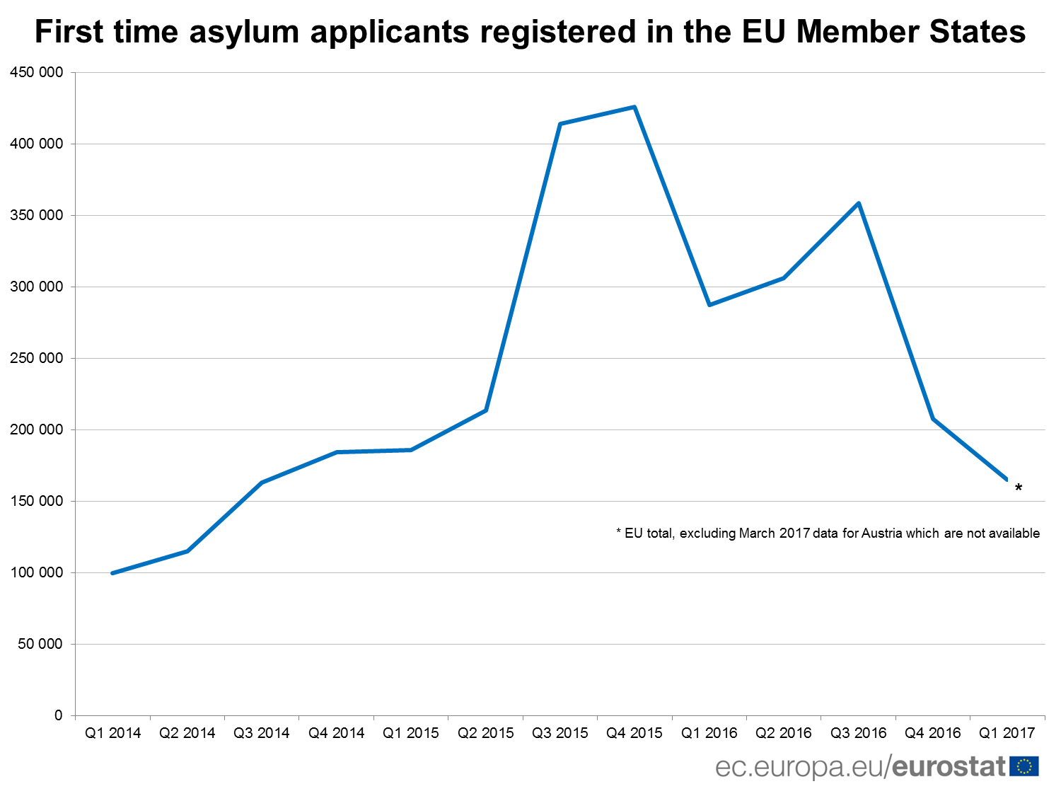 First time ayslum applicants registered in the EU Member States