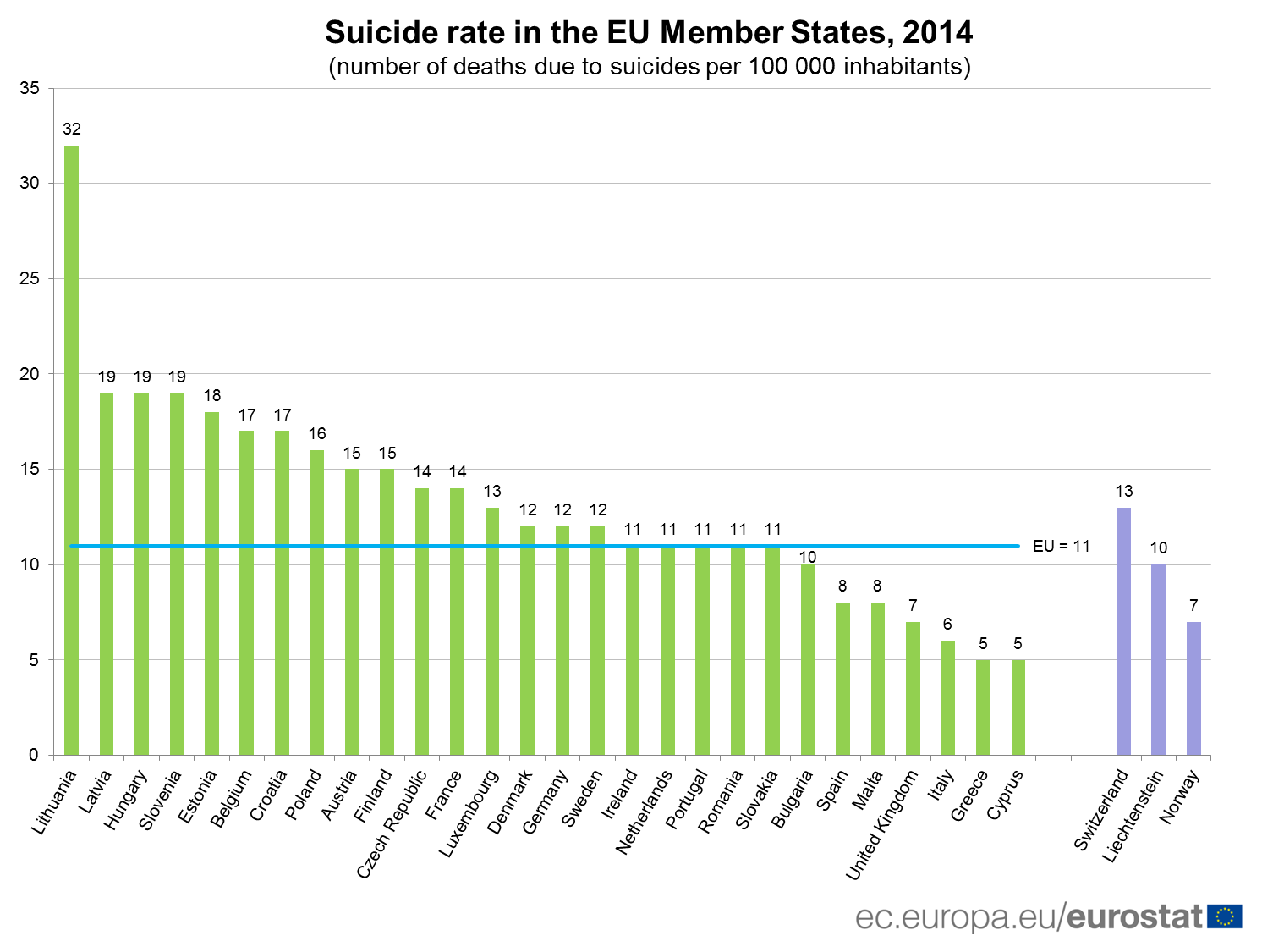 Suicide rate in the EU MS, 2014