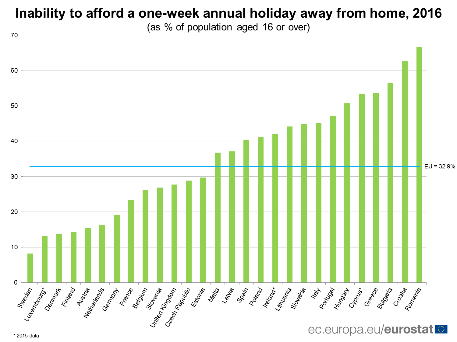 Inability to afford a one-week annual holiday away from home, 2016