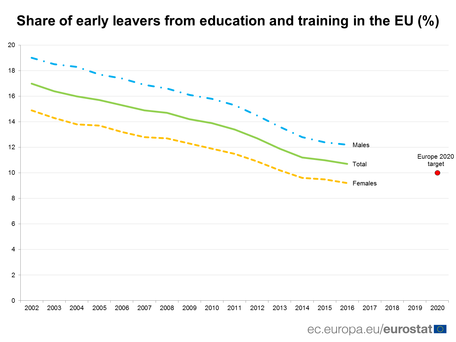Share of early leavers from education and training in the EU (%)