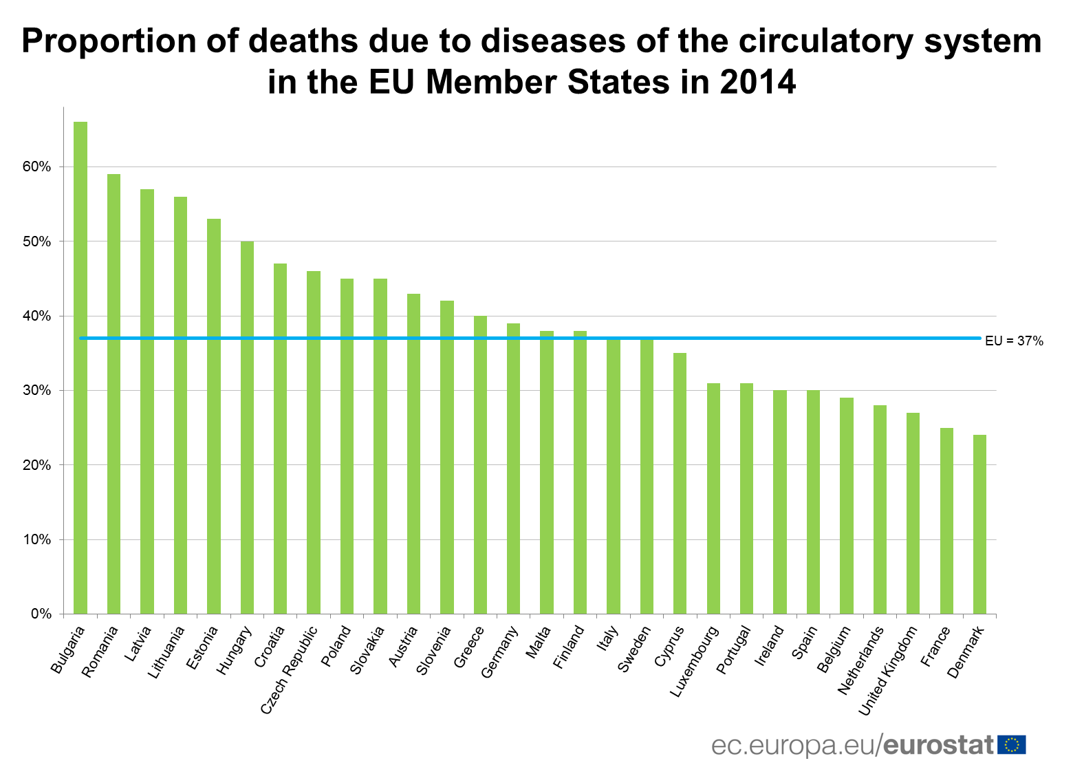 Porportion of deaths due to diseases of the circulatory system, 2014