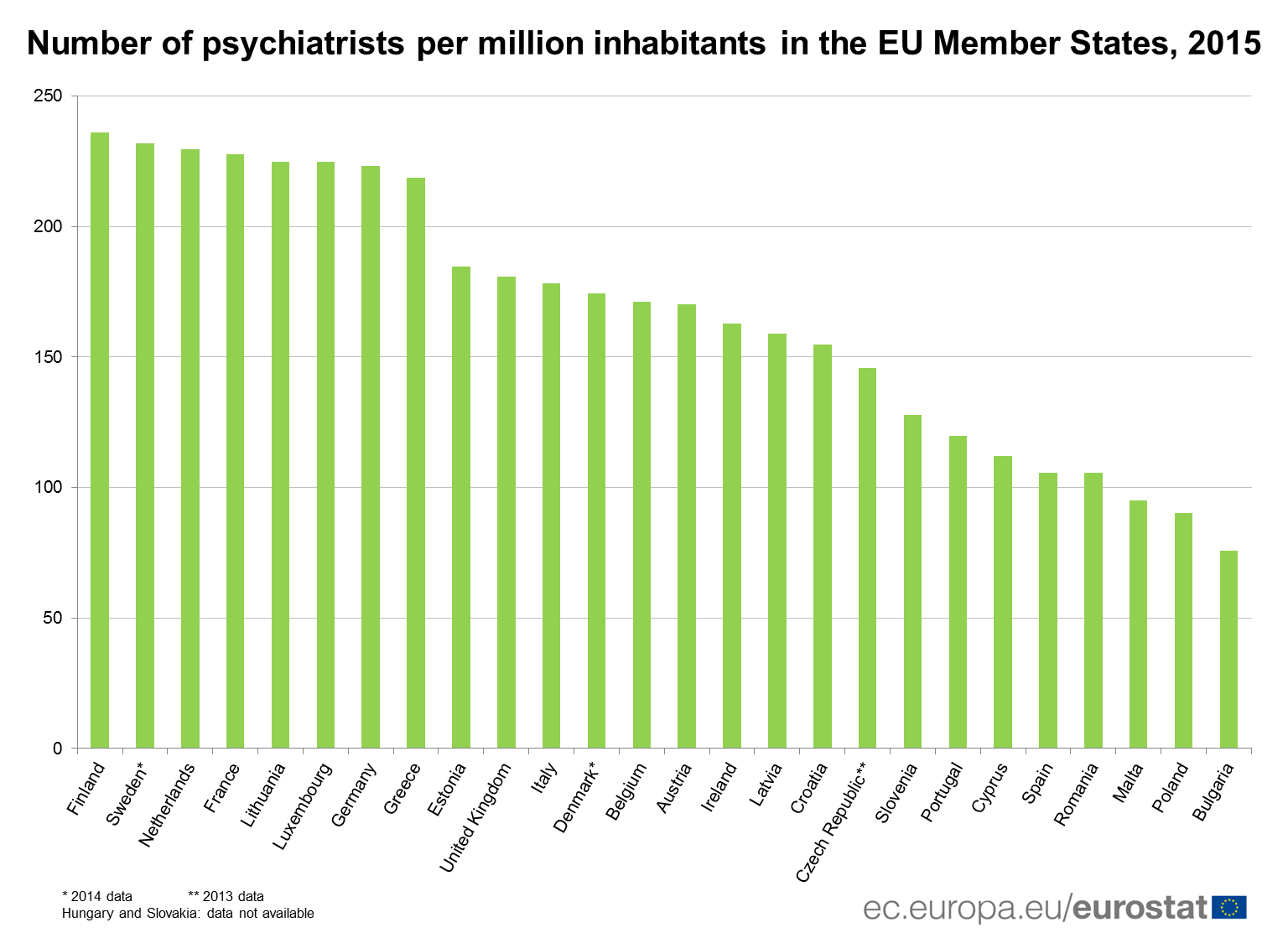 Number of psychiatrits per million inhabitants in the EU Member States, 2015