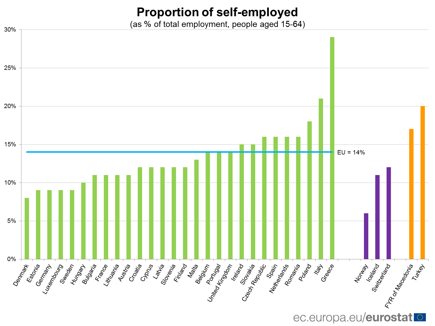Proportion of self-employment