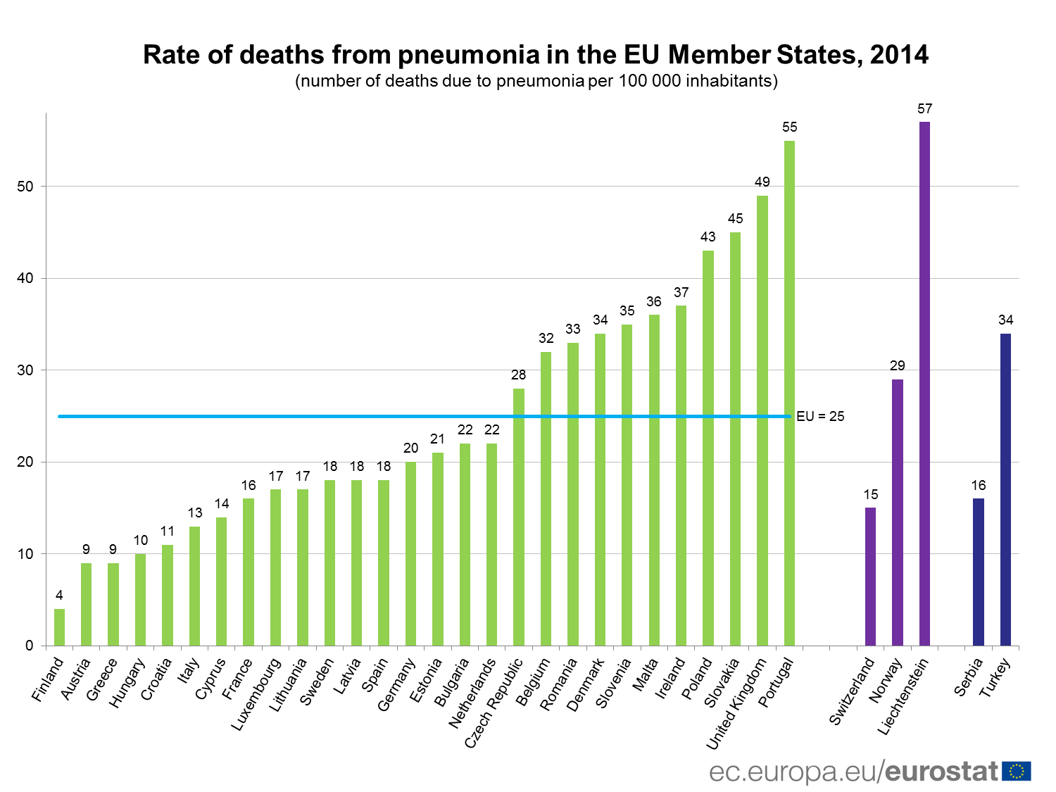 Rate of deaths from pneumonia in the EU, 2014