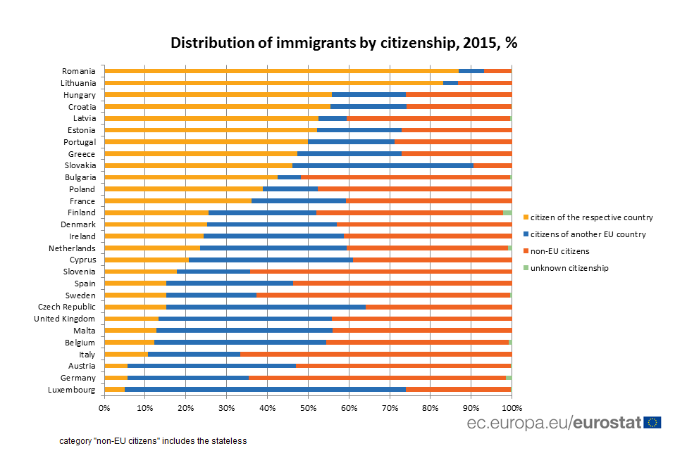 Distribution of immigrants by citizenship, 2015