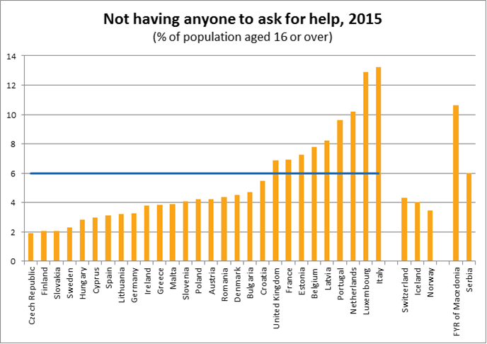 Not having anyone to ask for help, 2015