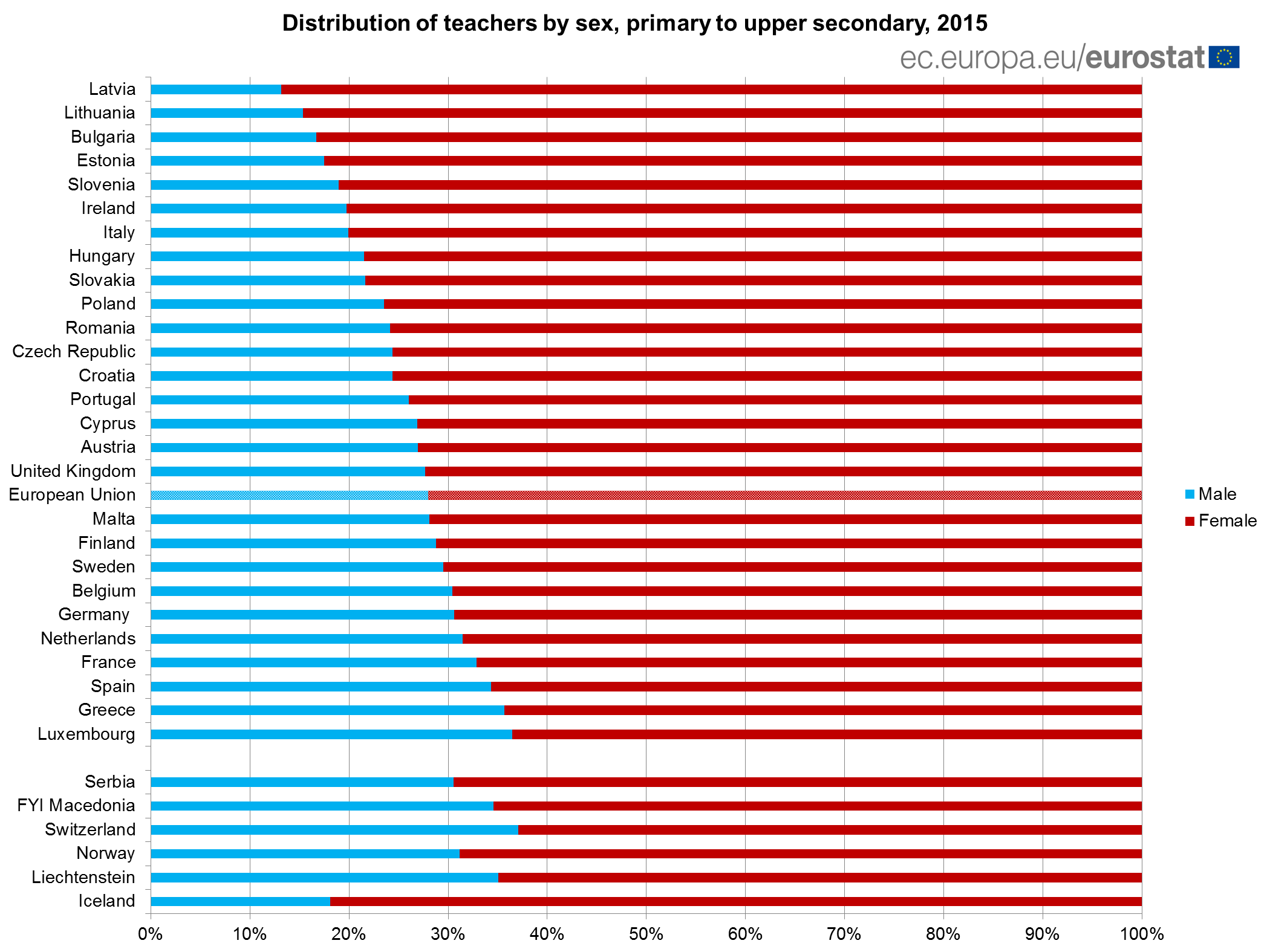 Distribution of teachers by sex, primary to upper secondary, 2015