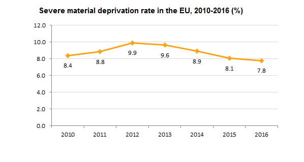 Severe material deprivation rate, 2010-2016 (%)