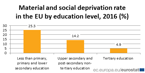 material and social deprivation rates by education level