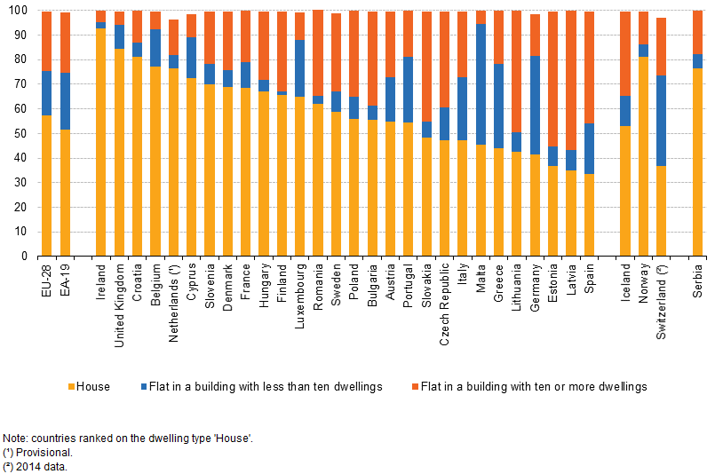 Distribution of population by dwelling type, 2015