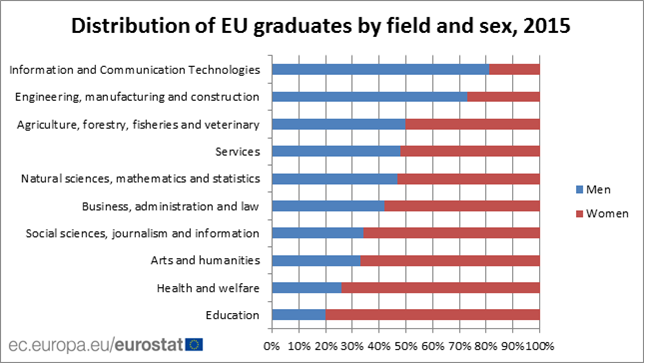 Distribution of EU graduates by field and sex, 2015