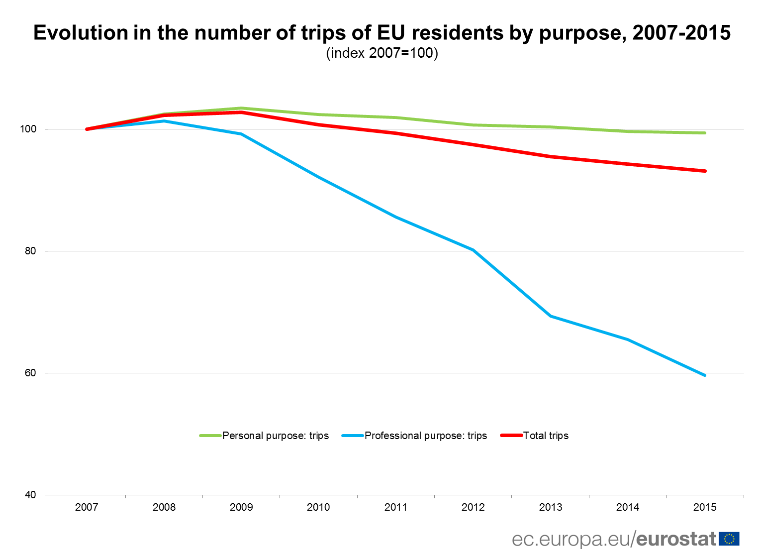 Evolution in the number of trips of EU residents by purpose, 2007-2015