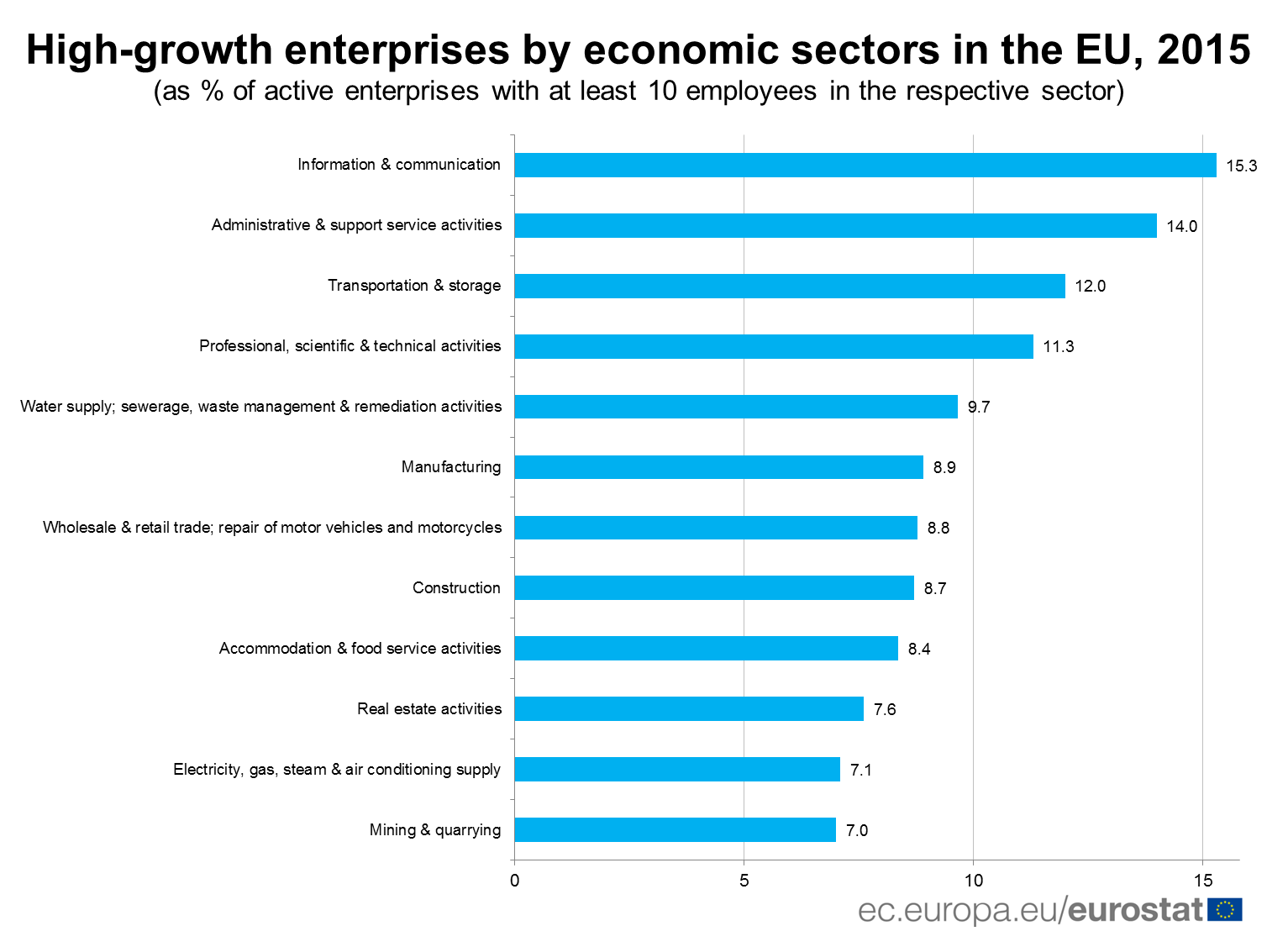 High-growth enterprises by economic sectors in the EU, 2015
