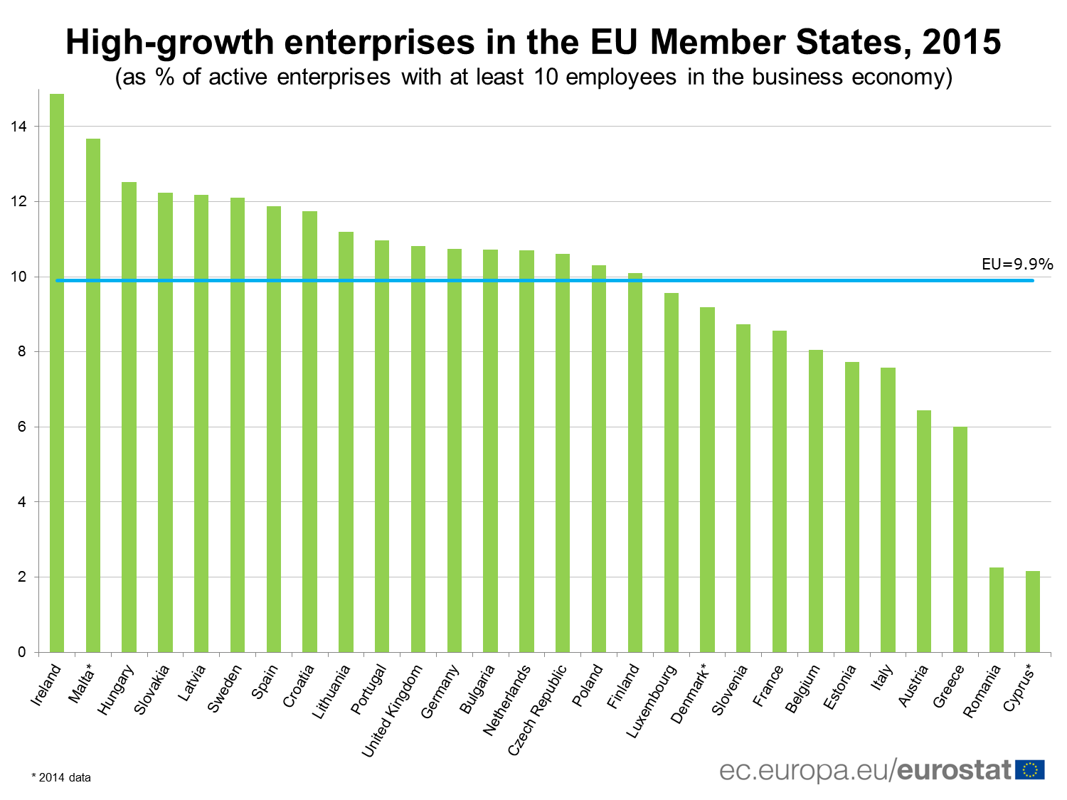 High-growth enterprises in the EU Member States, 2015