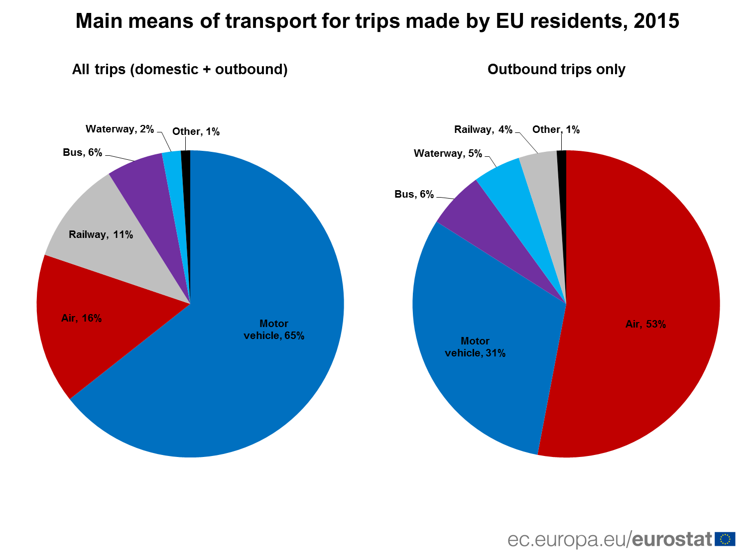 Main means of transport for trips made by EU residents, 2015