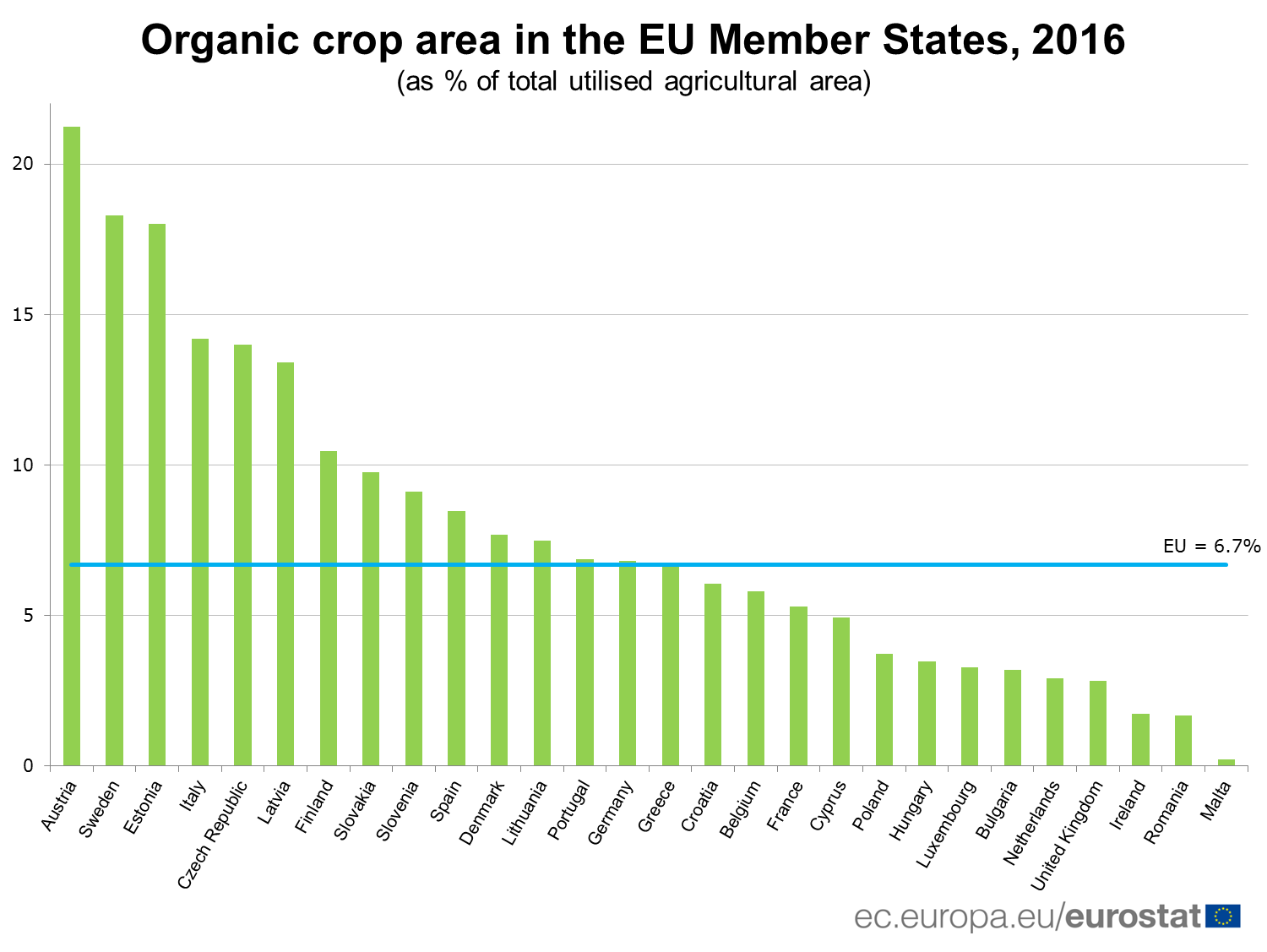 Organic crop area in the EU Member States, 2016