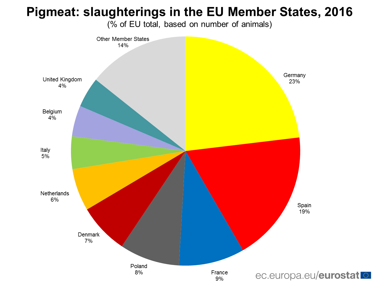 Pigmeat: slaughterings in the EU Member States, 2016