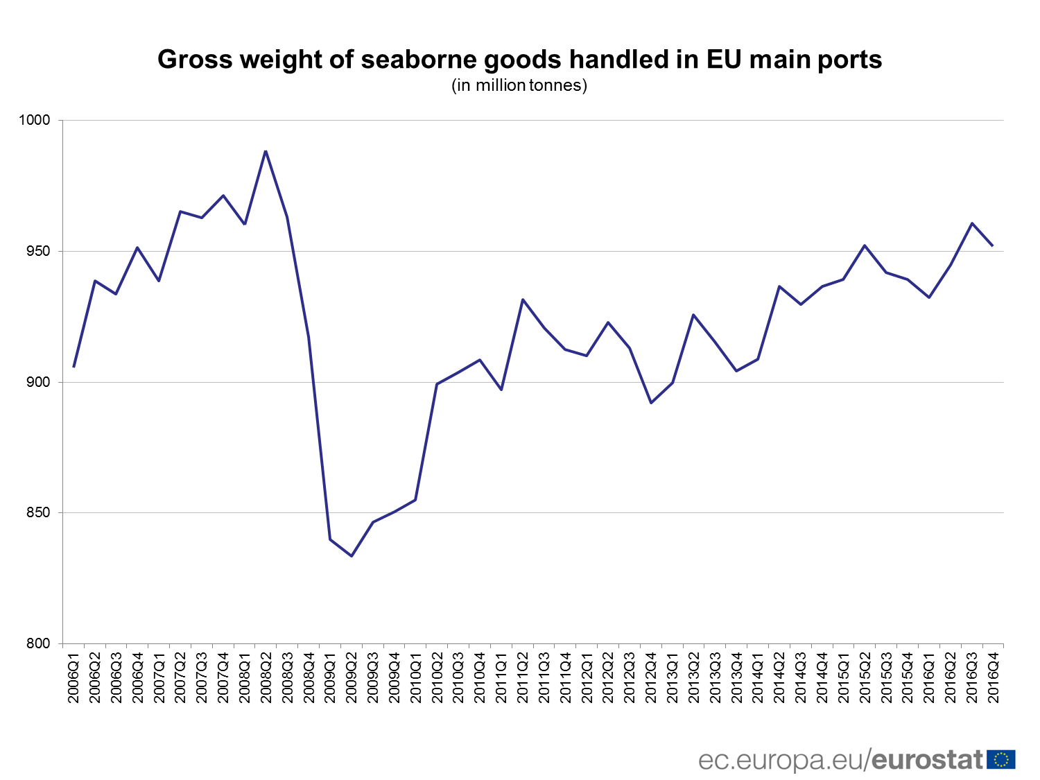 Gross weight seaborne goods handled in EU main ports