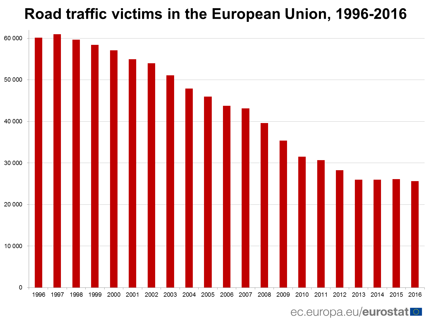 Road traffic victims in the EU, 1996-2016