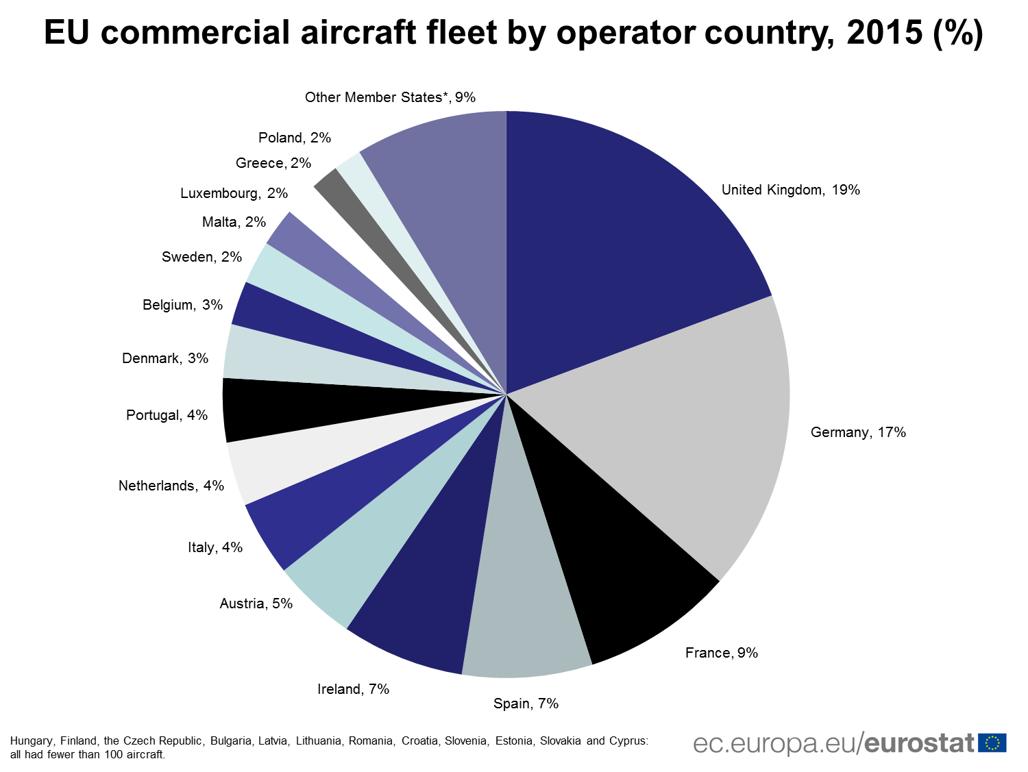 EU commercial aircraft fleet by operator country