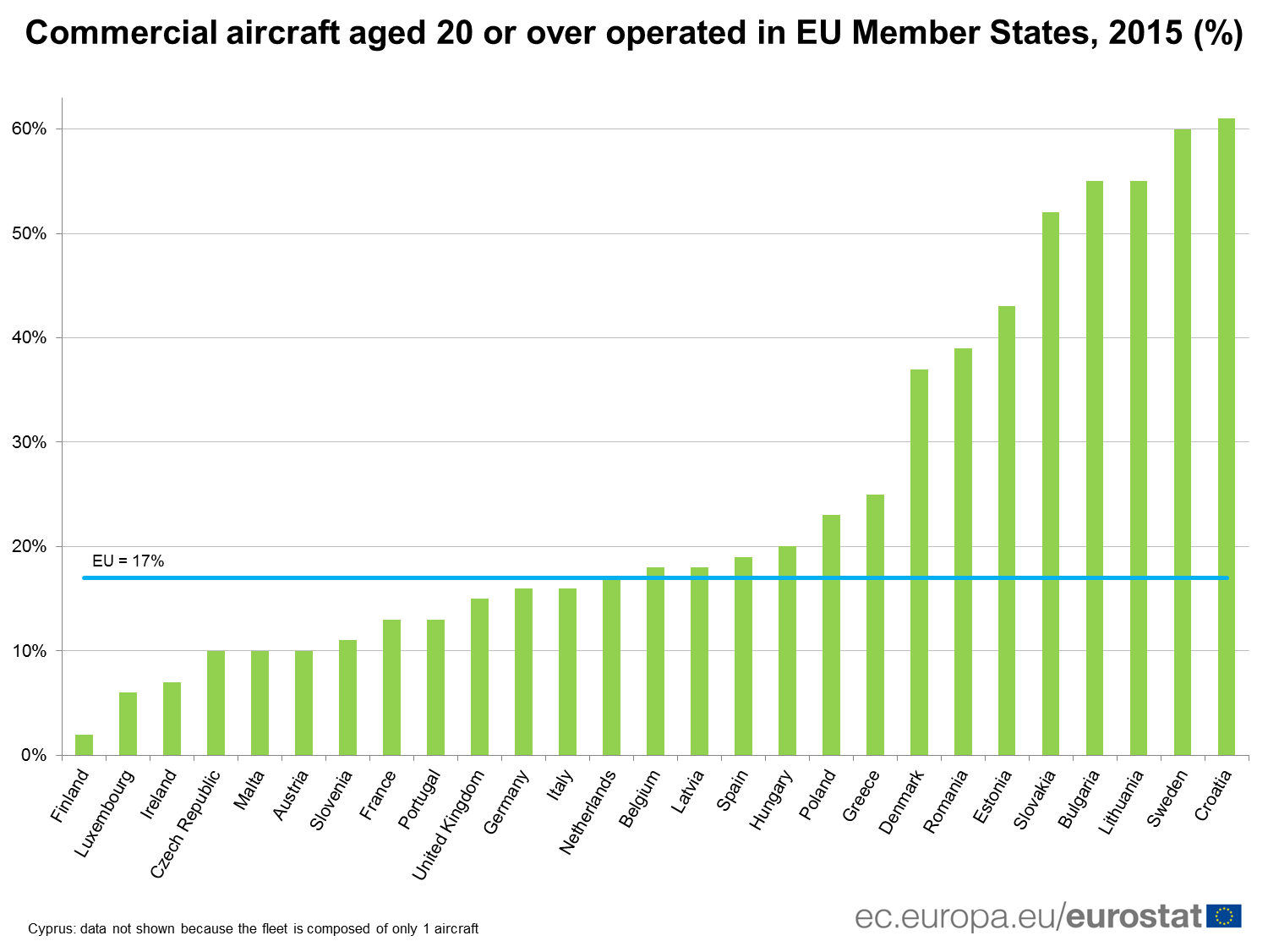 Commercial aircraft aged 20 or over operated in EU Member States