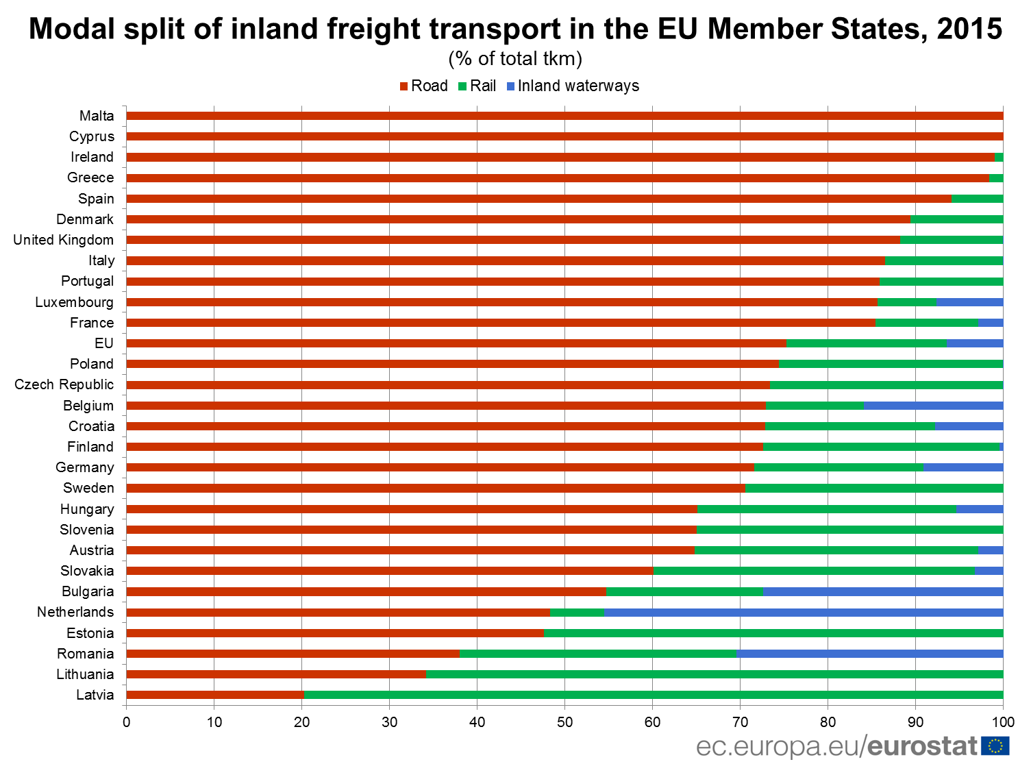 Modal split of inland freight transport in the EU Member States, 2015
